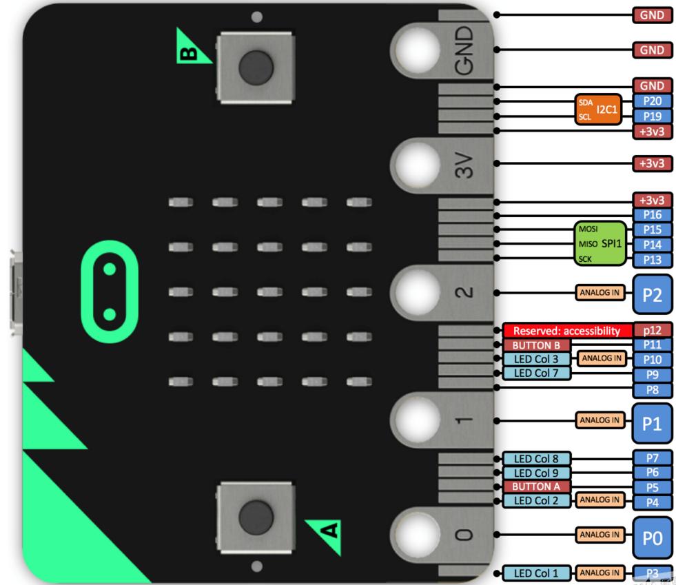 Micro:bit Circuit Schematics