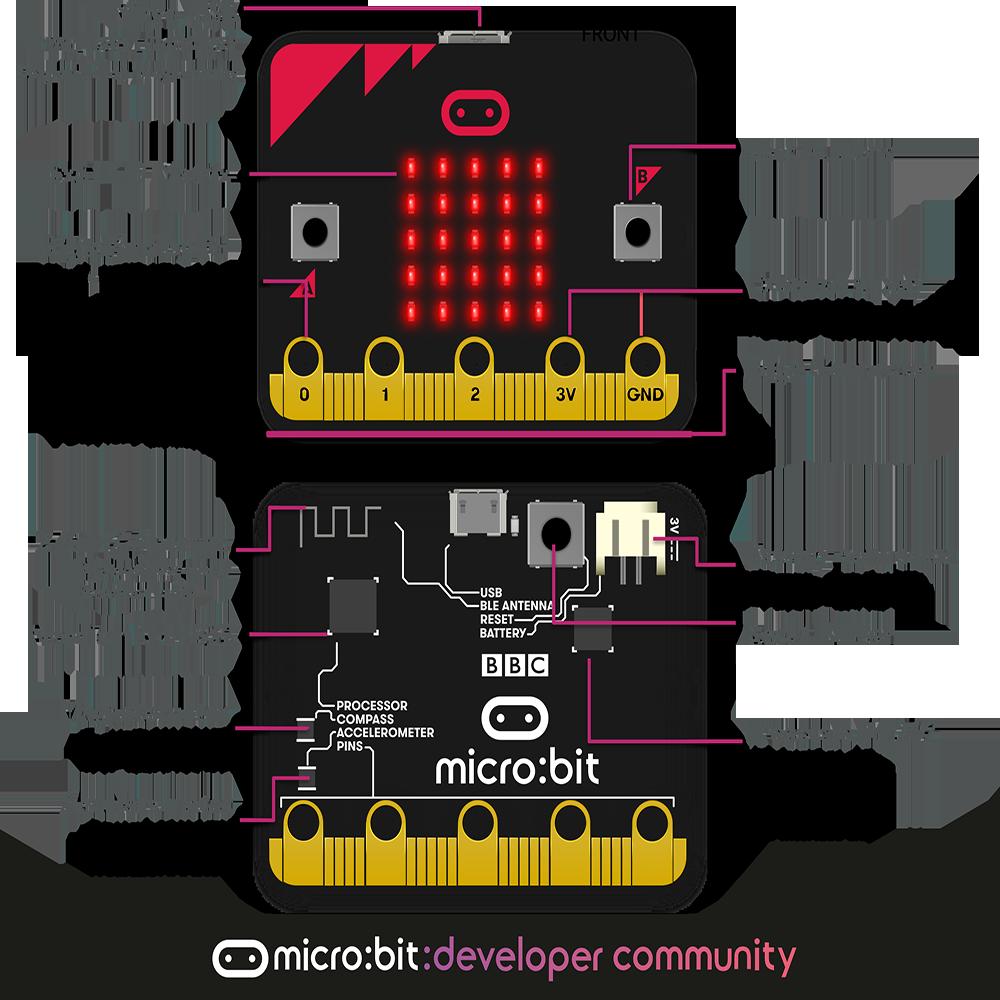 Hardware Description of Micro:bit