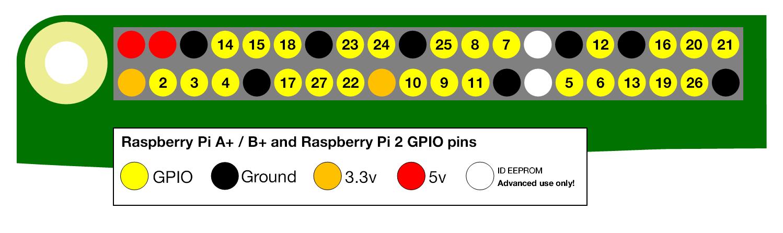 pi-gpio-diagram