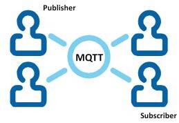 NodeMCU Lesson 6 --- MQTT Basic Example