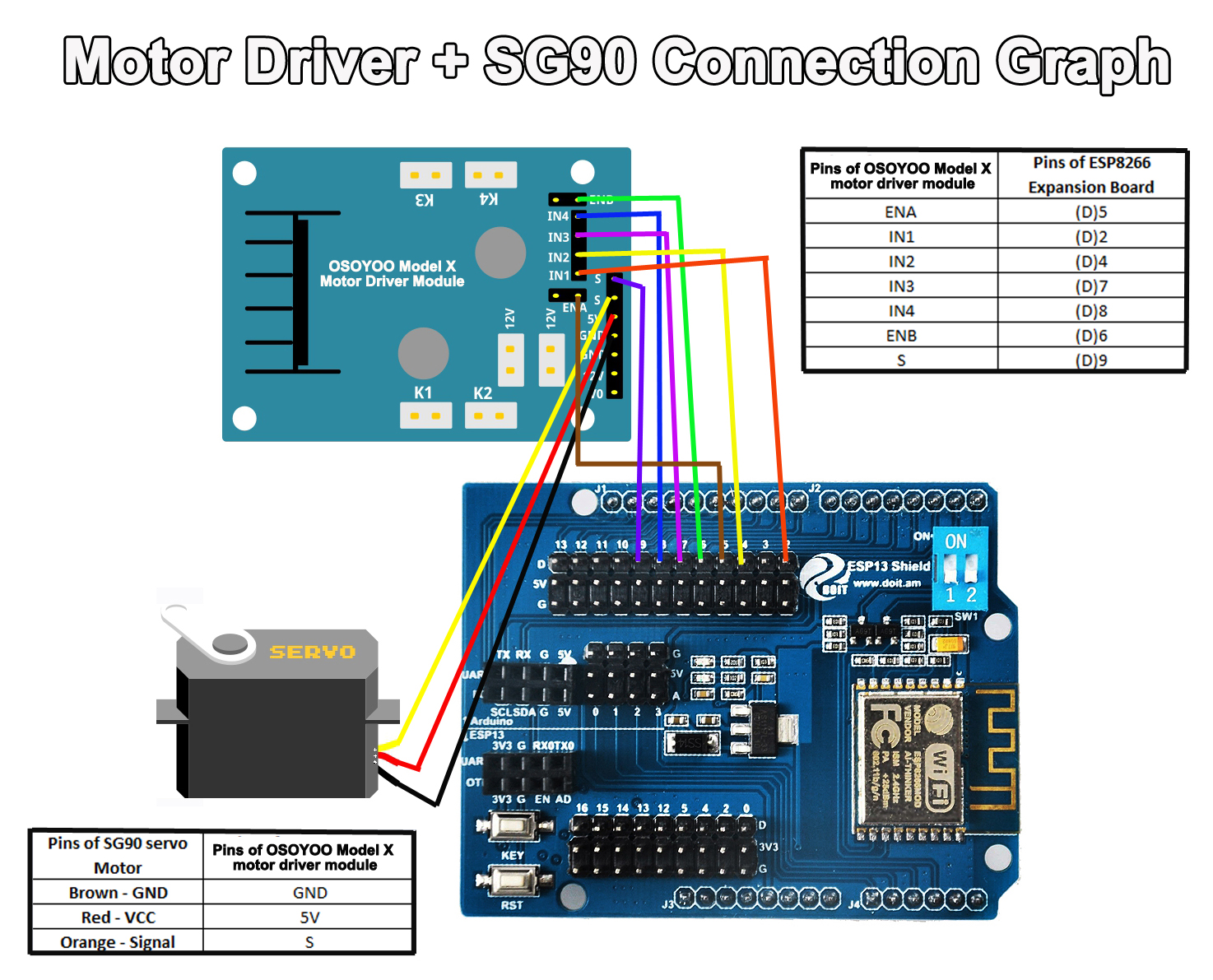 Osoyoo Robot Car Starter Kit Lesson 5 Control Through Bluetooth Controlled Circuit Diagram Note If You Want The Please Install Module On Esp8266