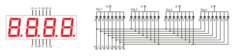 8 of the pins are for the 8 leds on each of the 7 segment displays, which  includes a-g and dp (decimal point)  the other 4 pins represent each of the  4