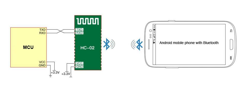 HC-02 Bluetooth 4 0 BLE Slave Module to UART Transceiver Arduino