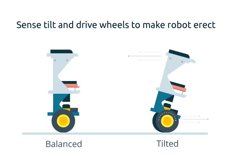 OSOYOO Two Wheel Self Balancing Car Kit: Introduction